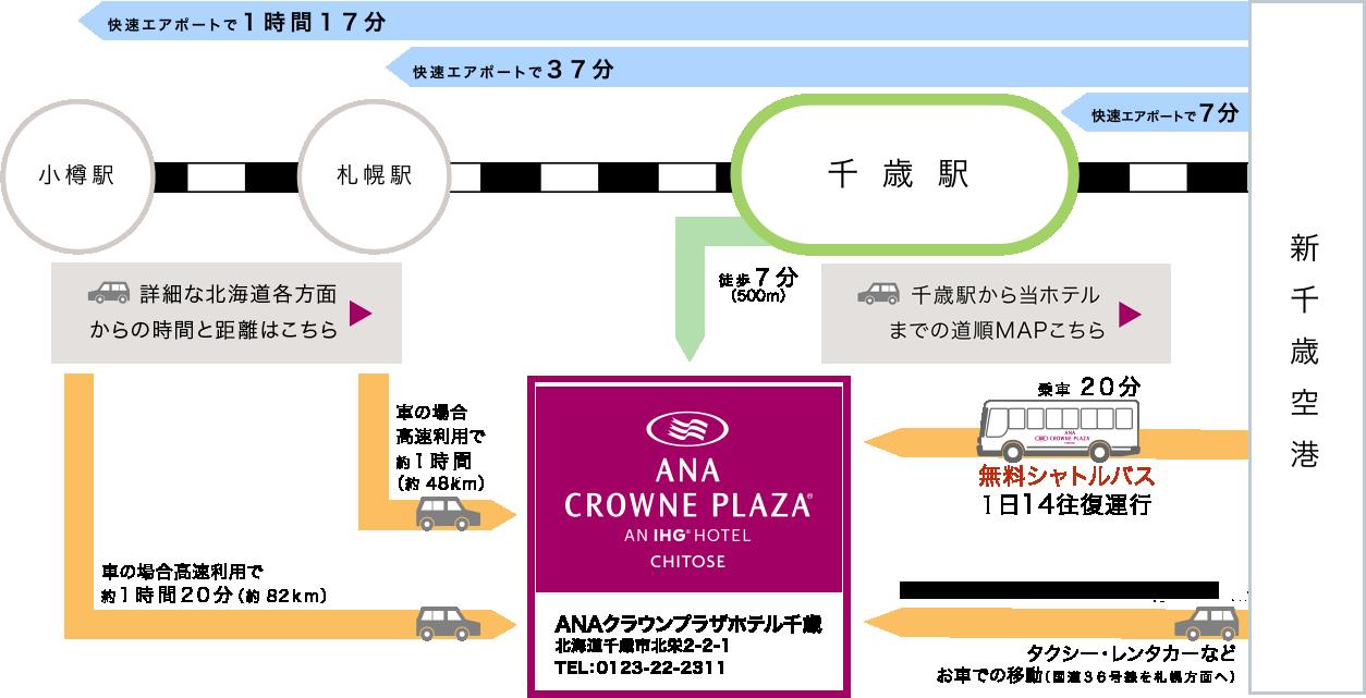 当館へのアクセス